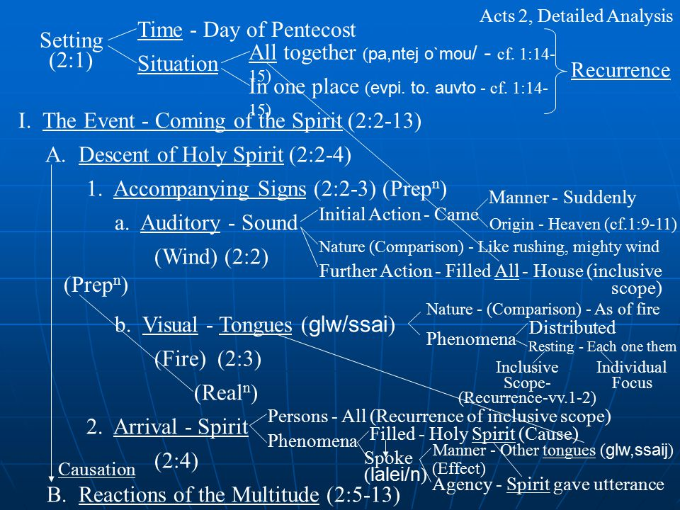 Setting (2:1) Time - Day of Pentecost Situation All together ( pa,ntej o`mou / - cf.