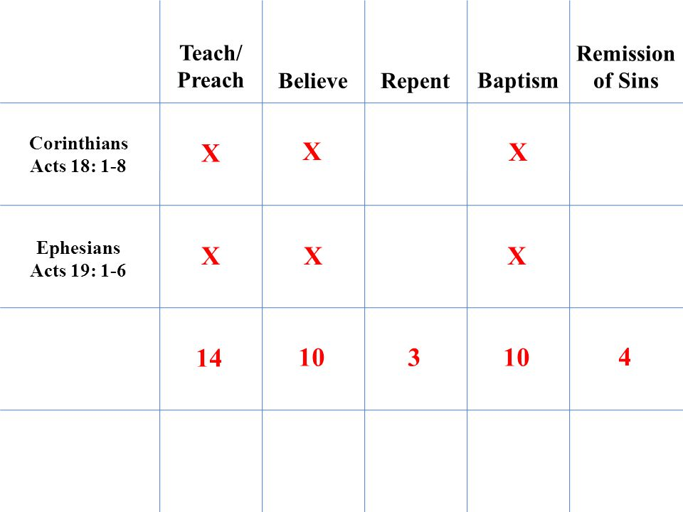 Teach/ Preach BelieveRepent Baptism Remission of Sins Corinthians Acts 18: 1-8 Ephesians Acts 19: 1-6 X XX X X X 14 103 4