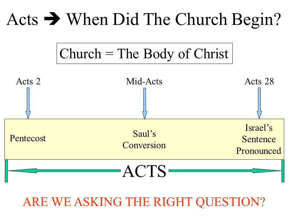 ACTS Acts  When Did The Church Begin? Acts 2 Pentecost Mid-Acts Saul's Conversion Acts 28 Israel's Sentence Pronounced ARE WE ASKING THE RIGHT QUESTI