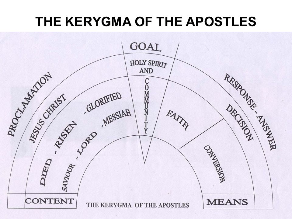 THE KERYGMA OF THE APOSTLES