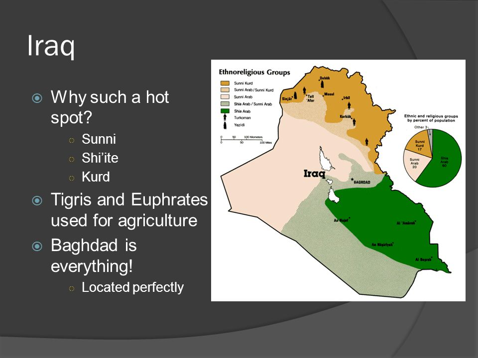 Iraq  Why such a hot spot.