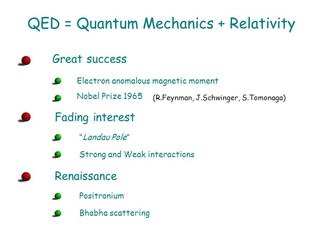 Quantum Electrodynamics (QED)