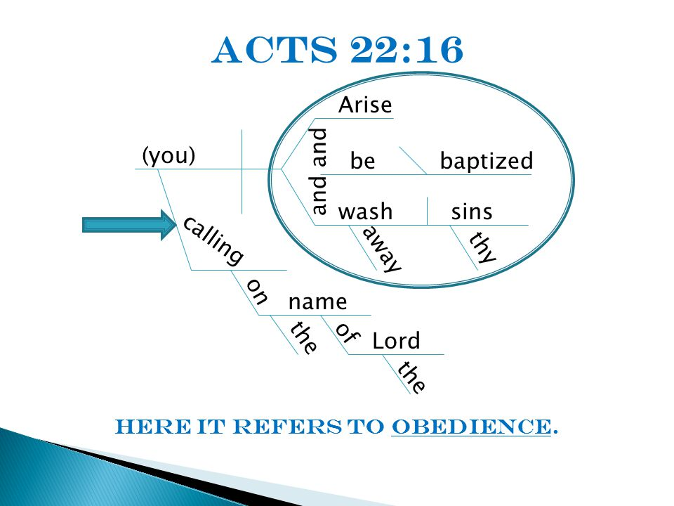 (you) calling Arise and wash away bebaptized sins thy on name of Lord the Acts 22:16 Here it refers to obedience.