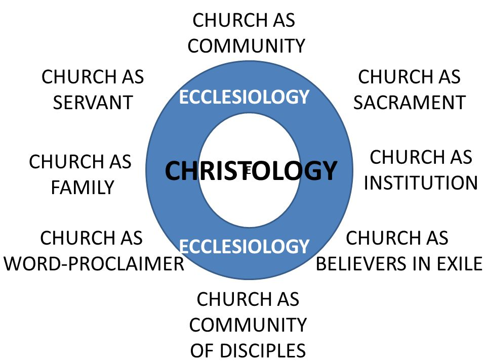 E CHRISTOLOGY CHURCH AS COMMUNITY CHURCH AS SERVANT CHURCH AS WORD-PROCLAIMER CHURCH AS SACRAMENT CHURCH AS INSTITUTION CHURCH AS FAMILY CHURCH AS BELIEVERS IN EXILE CHURCH AS COMMUNITY OF DISCIPLES ECCLESIOLOGY