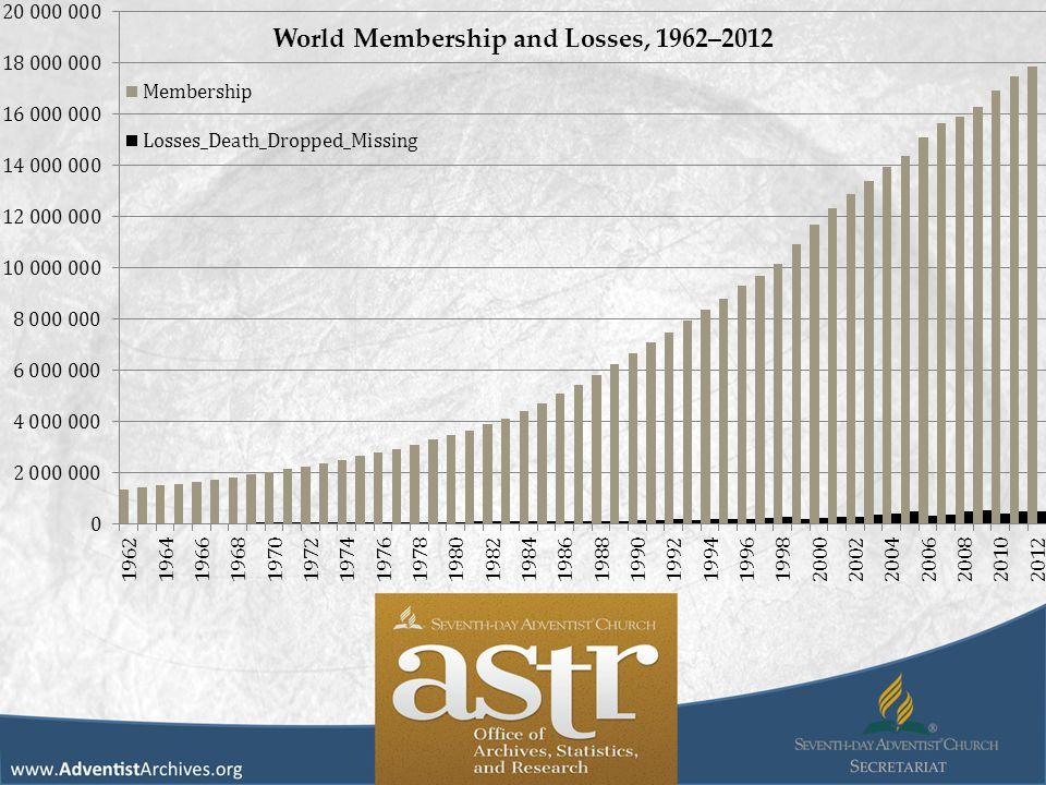 World Membership and Losses, 1962–2012