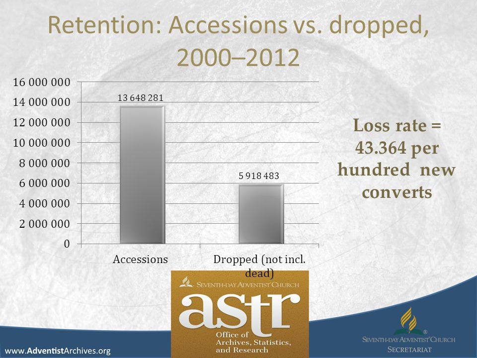 Retention: Accessions vs. dropped, 2000–2012 Loss rate = 43.364 per hundred new converts