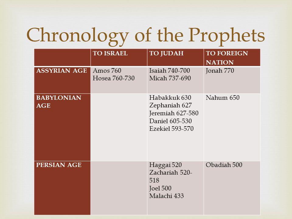  TO ISRAELTO JUDAH TO FOREIGN NATION ASSYRIAN AGE Amos 760 Hosea 760-730 Isaiah 740-700 Micah 737-690 Jonah 770 BABYLONIAN AGE Habakkuk 630 Zephaniah 627 Jeremiah 627-580 Daniel 605-530 Ezekiel 593-570 Nahum 650 PERSIAN AGE Haggai 520 Zachariah 520- 518 Joel 500 Malachi 433 Obadiah 500 Chronology of the Prophets