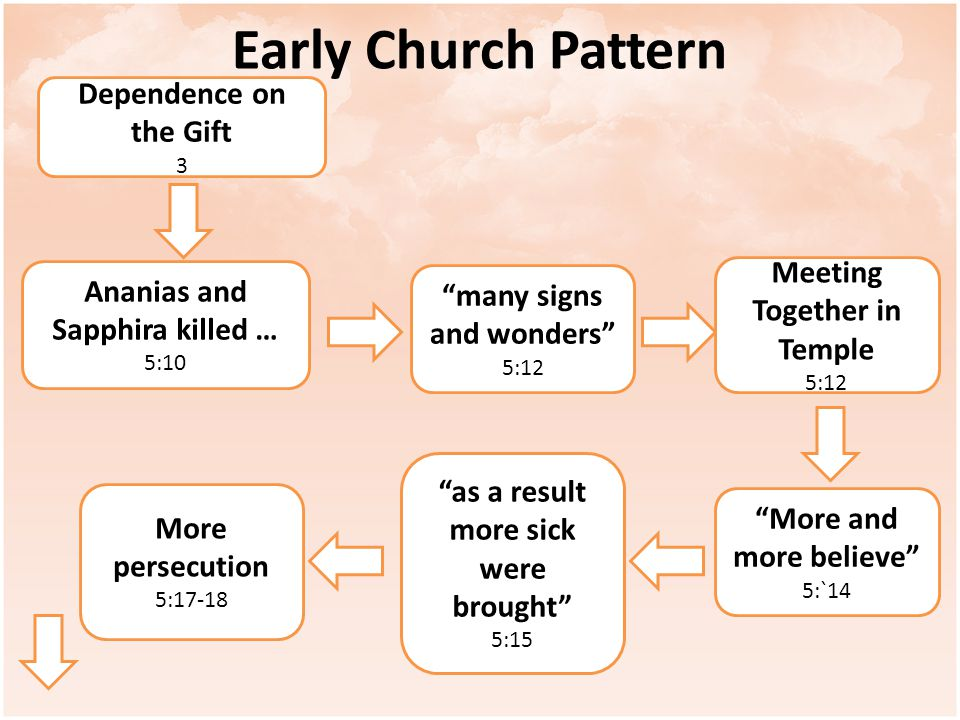 Early Church Pattern Dependence on the Gift 3 Ananias and Sapphira killed … 5:10 many signs and wonders 5:12 Meeting Together in Temple 5:12 More and more believe 5:`14 as a result more sick were brought 5:15 More persecution 5:17-18