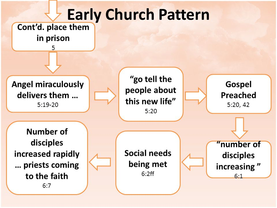 "Early Church Pattern Cont'd. place them in prison 5 Angel miraculously delivers them … 5:19-20 ""go tell the people about this new life"" 5:20 Gospel Pr"