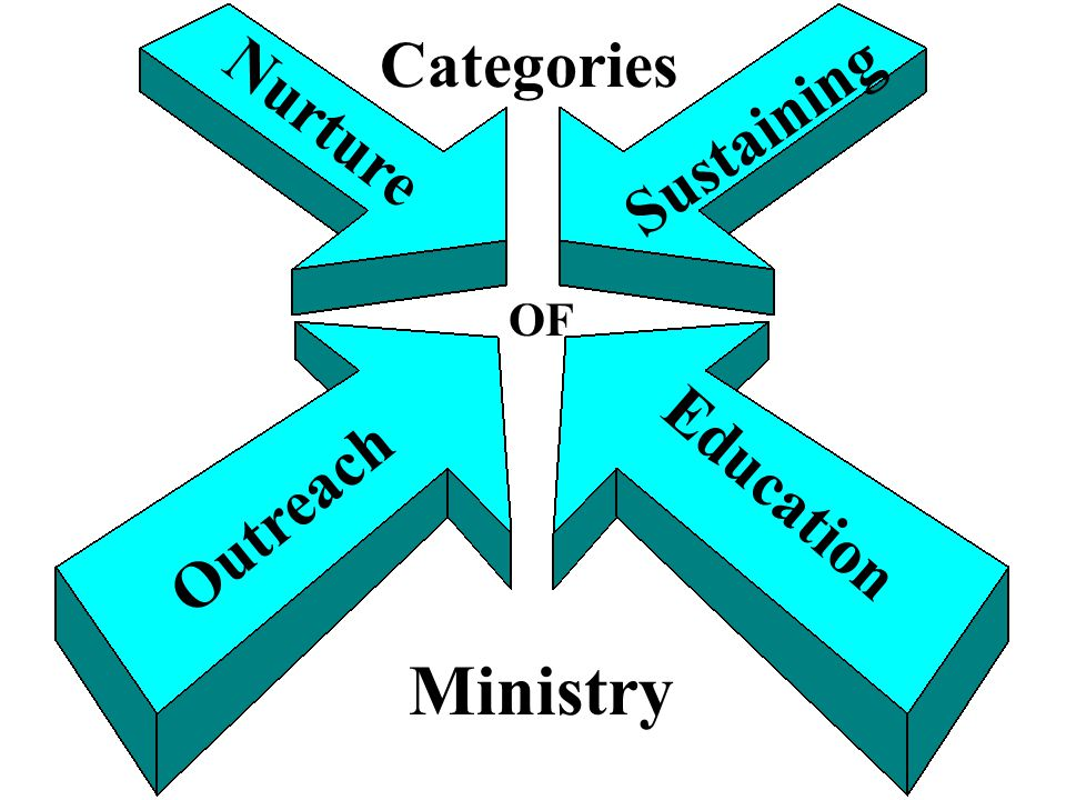 Outreach Education Nurture Sustaining Categories OF Ministry