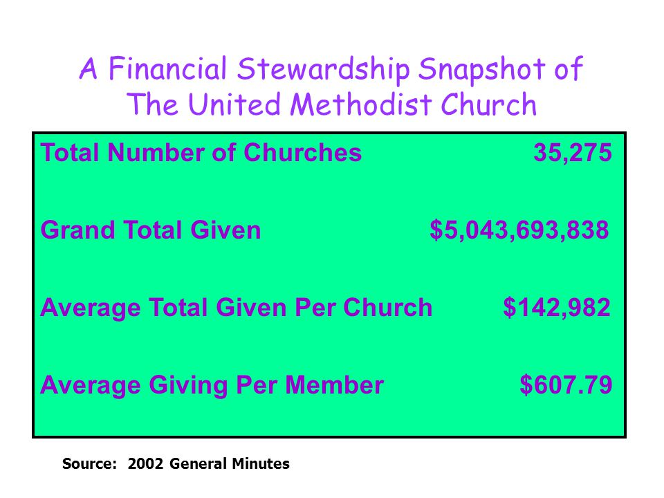 A Financial Stewardship Snapshot of The United Methodist Church Source: 2002 General Minutes Total Number of Churches 35,275 Grand Total Given $5,043,693,838 Average Total Given Per Church $142,982 Average Giving Per Member $607.79