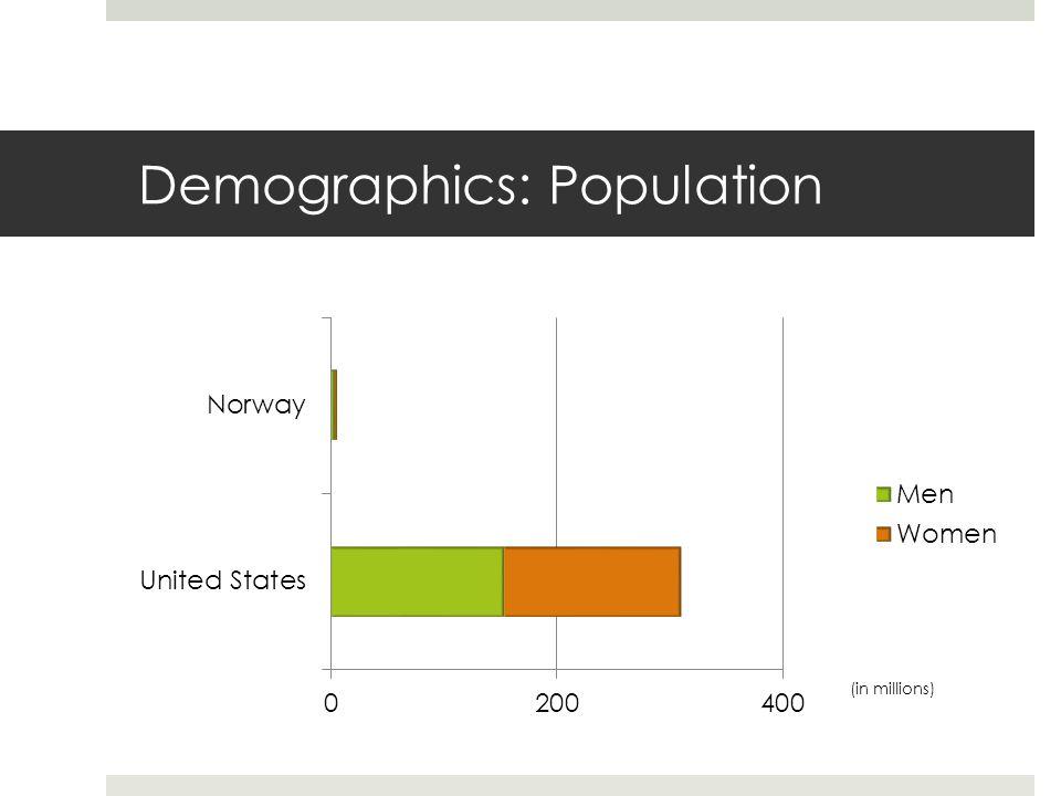 Demographics: Population