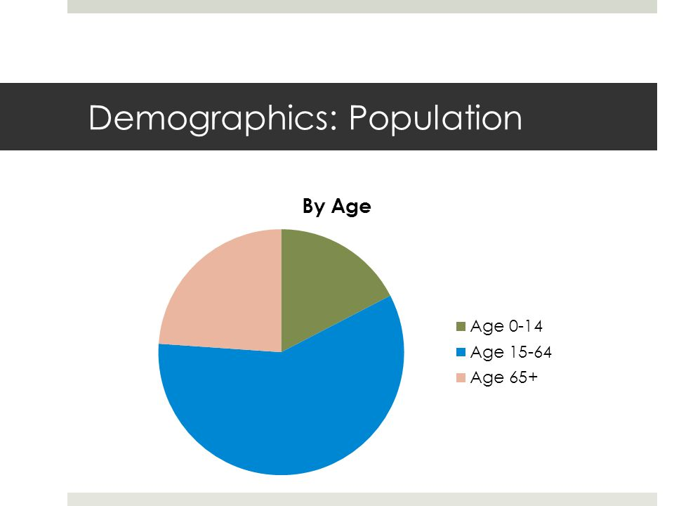Demographics: Ethnic Groups  Five largest immigrant groups: Polish, Swedish, Pakistani, Iraqi, Somali  Other immigrant groups: Armenians, Greeks  Ethnic Issues  Integration: language problems  Employment: unusual names do not get interviews  Crime