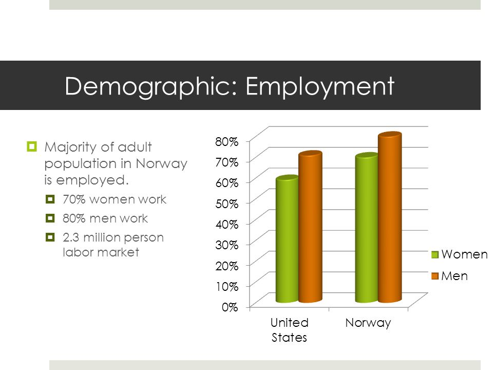 Demographic: Employment  Majority of adult population in Norway is employed.