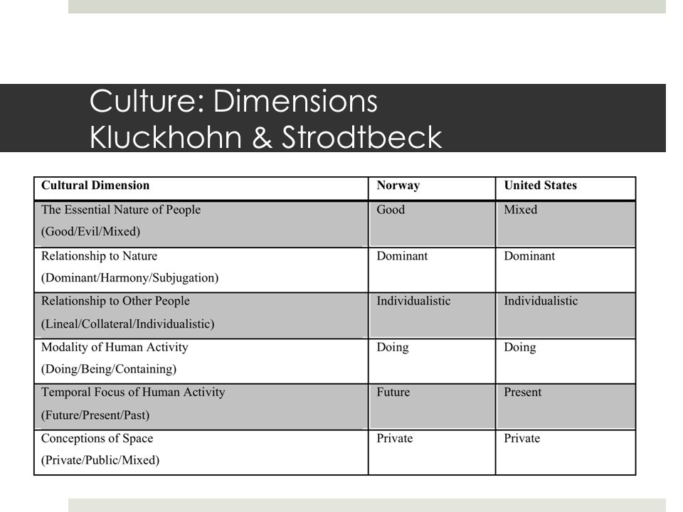 Culture: Dimensions Hofstede