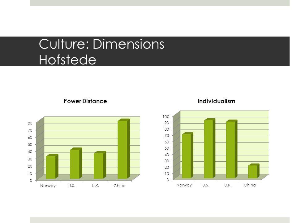 Culture: Dimensions Hofstede