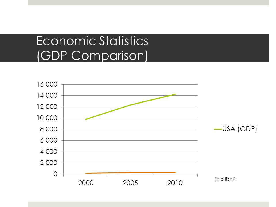 Economic Statistics (GDP Per Capita Comparison)