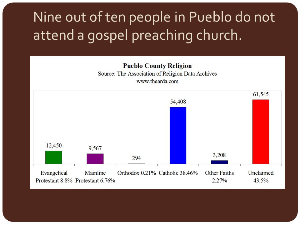 Nine out of ten people in Pueblo do not attend a gospel preaching church.