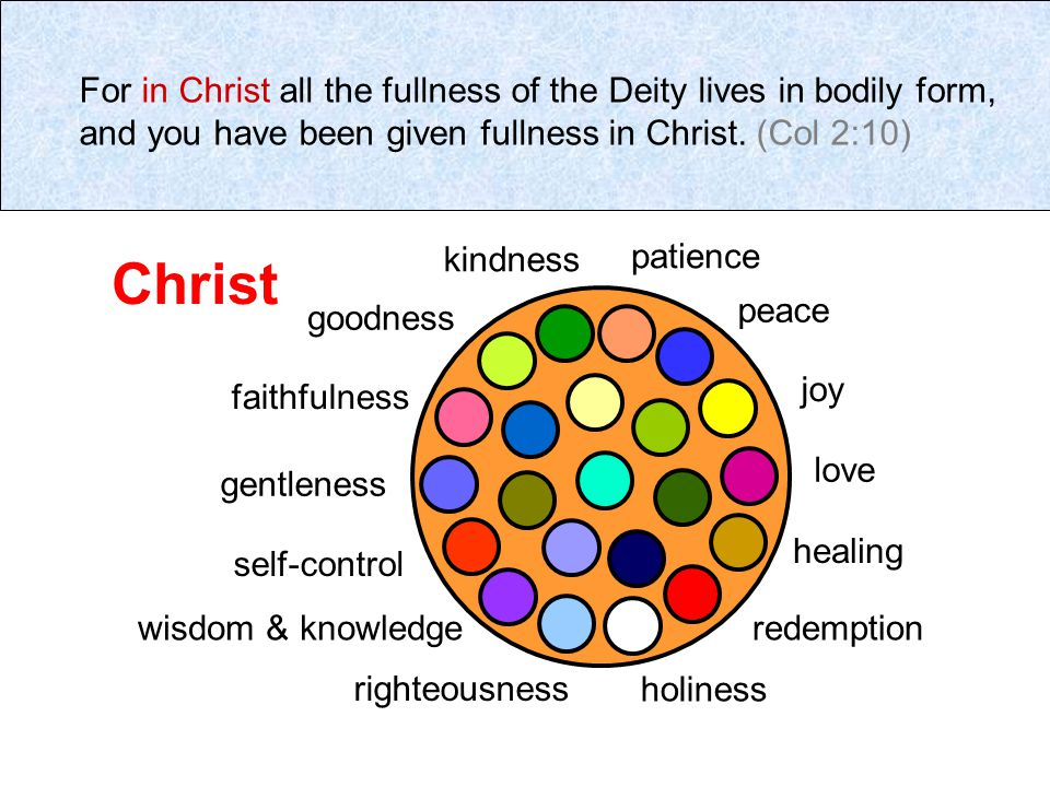 For in Christ all the fullness of the Deity lives in bodily form, and you have been given fullness in Christ.