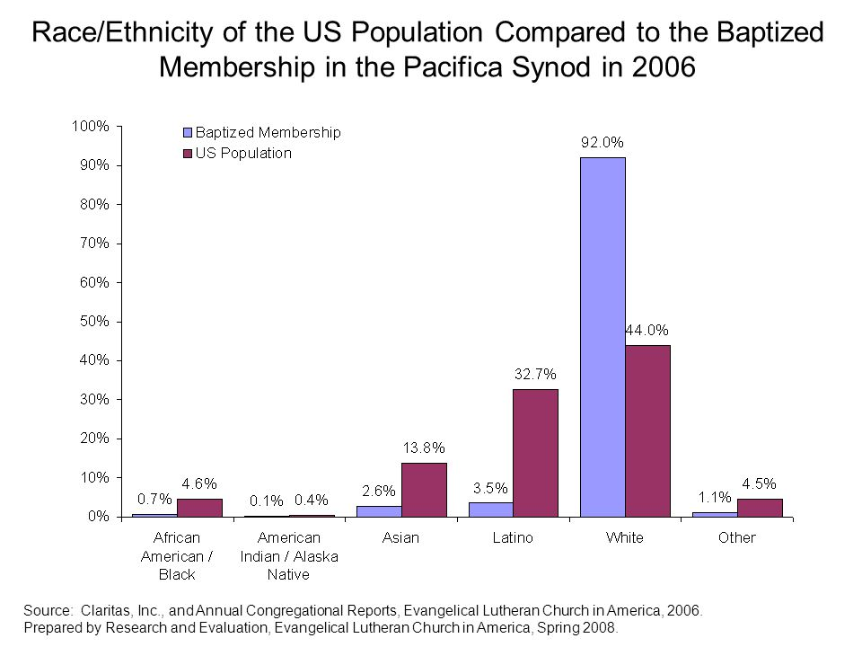 Race/Ethnicity of the US Population Compared to the Baptized Membership in the Pacifica Synod in 2006 Source: Claritas, Inc., and Annual Congregational Reports, Evangelical Lutheran Church in America, 2006.