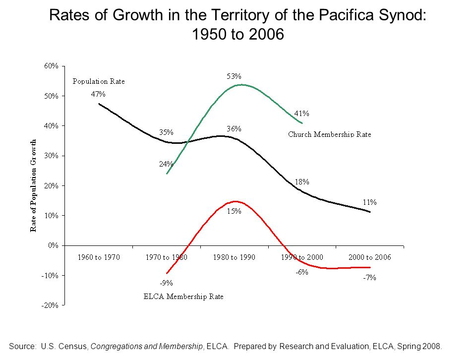 Rates of Growth in the Territory of the Pacifica Synod: 1950 to 2006 Source: U.S.