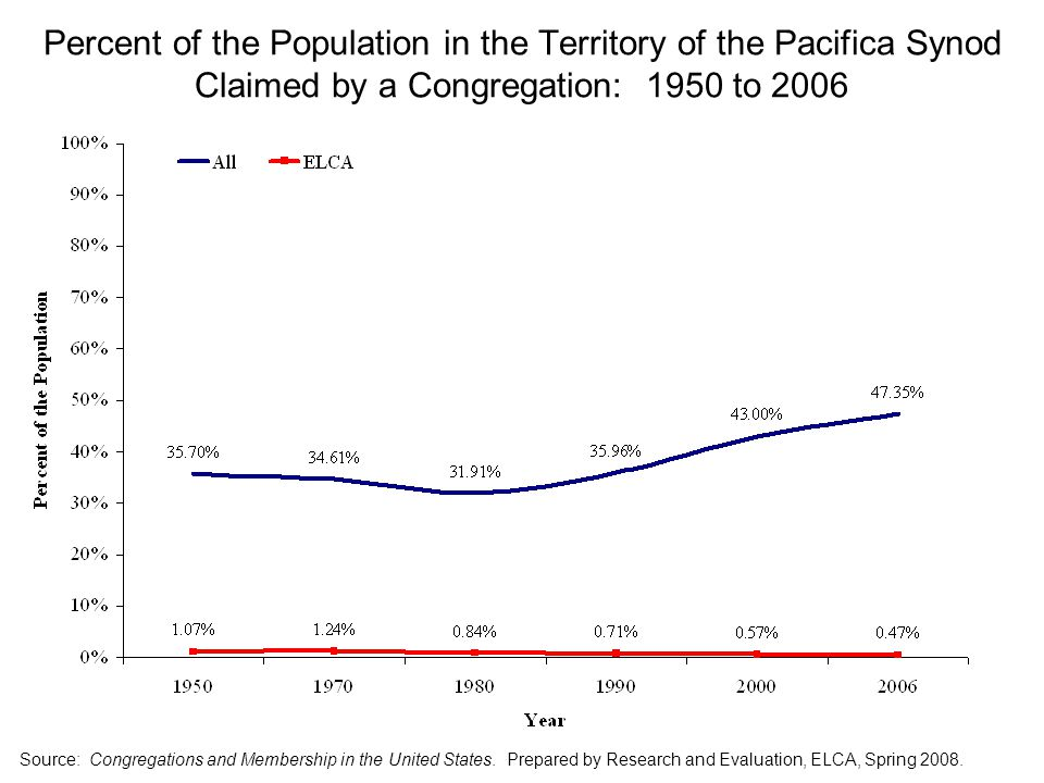 Percent of the Population in the Territory of the Pacifica Synod Claimed by a Congregation: 1950 to 2006 Source: Congregations and Membership in the United States.