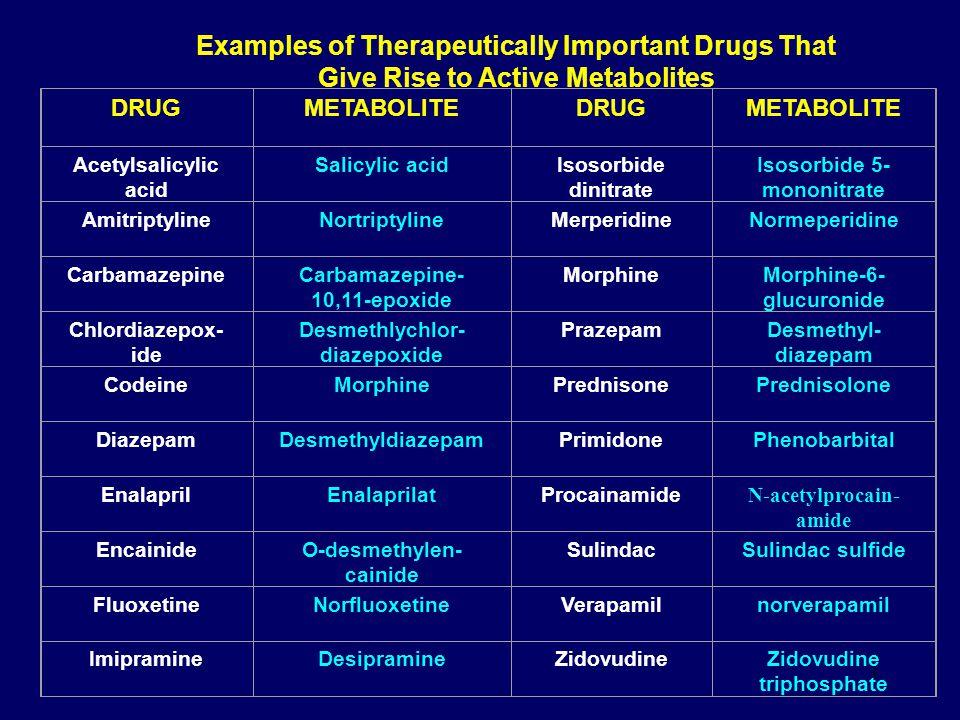 3 Examples of Therapeutically Important Drugs That Give Rise to Active Metabolites DRUGMETABOLITEDRUGMETABOLITE Acetylsalicylic acid Salicylic acidIso