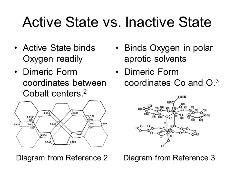 Active State vs. Inactive State Active State binds Oxygen readily Dimeric Form coordinates between Cobalt centers. 2 Binds Oxygen in polar aprotic sol