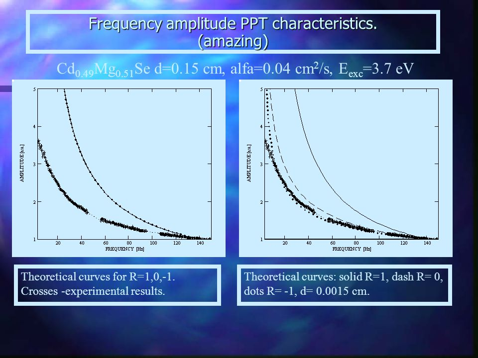 Frequency amplitude PPT characteristics.