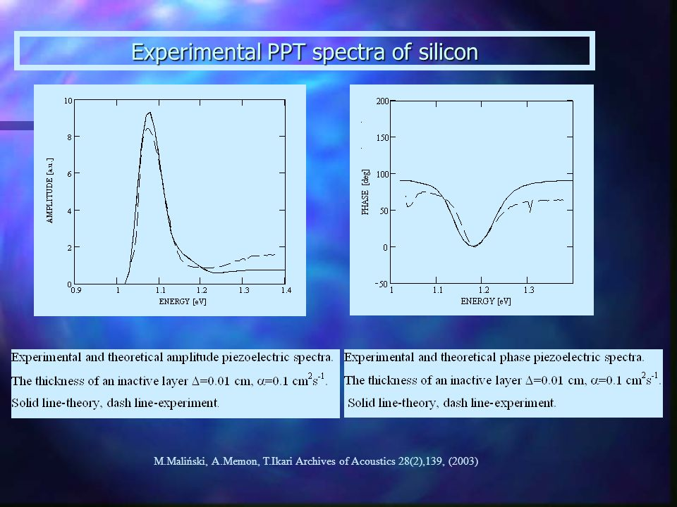 Experimental PPT spectra of silicon M.Maliński, A.Memon, T.Ikari Archives of Acoustics 28(2),139, (2003)