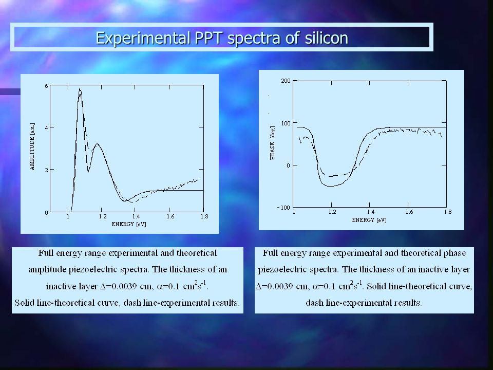 Experimental PPT spectra of silicon