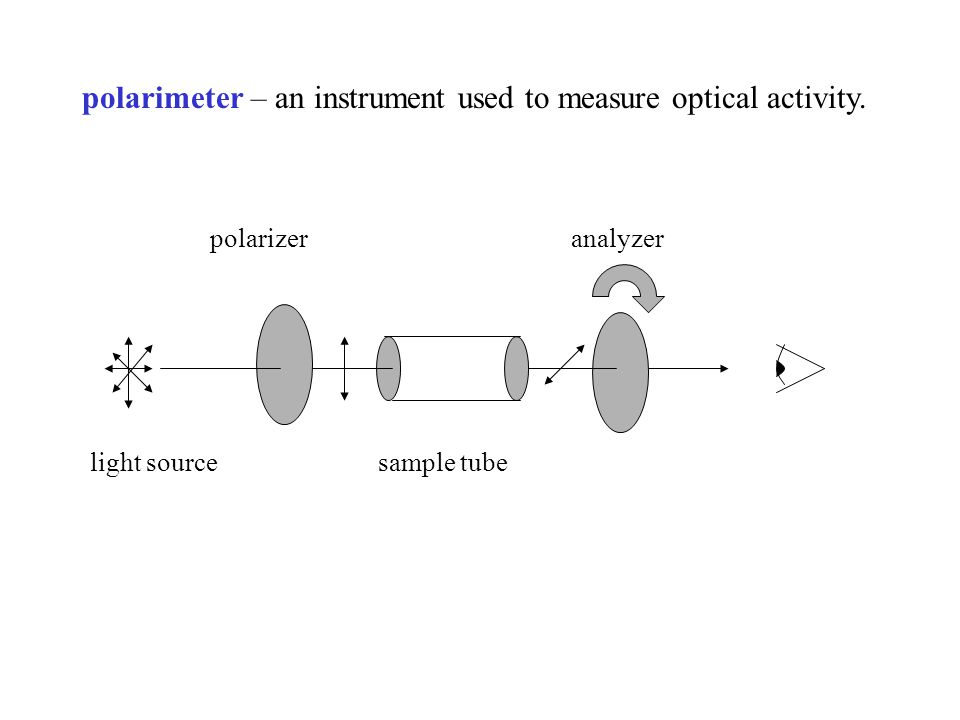 polarimeter – an instrument used to measure optical activity.