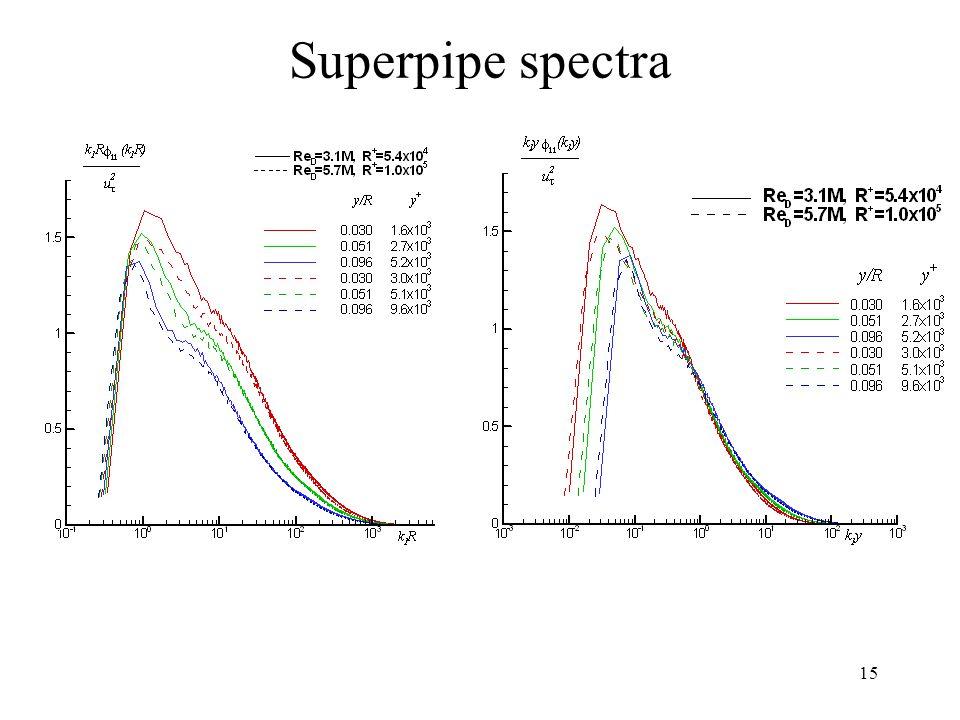 15 Superpipe spectra