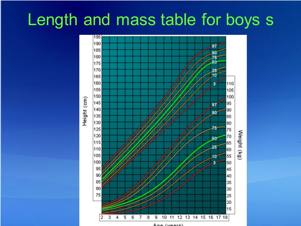 Length and mass table for boys s