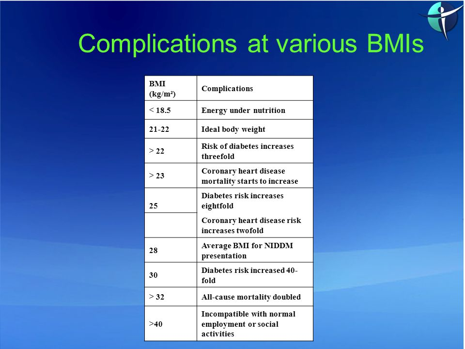 BMI (kg/m²) Complications < 18.5Energy under nutrition 21-22Ideal body weight > 22 Risk of diabetes increases threefold > 23 Coronary heart disease mortality starts to increase 25 Diabetes risk increases eightfold Coronary heart disease risk increases twofold 28 Average BMI for NIDDM presentation 30 Diabetes risk increased 40- fold > 32All-cause mortality doubled >40 Incompatible with normal employment or social activities Complications at various BMIs