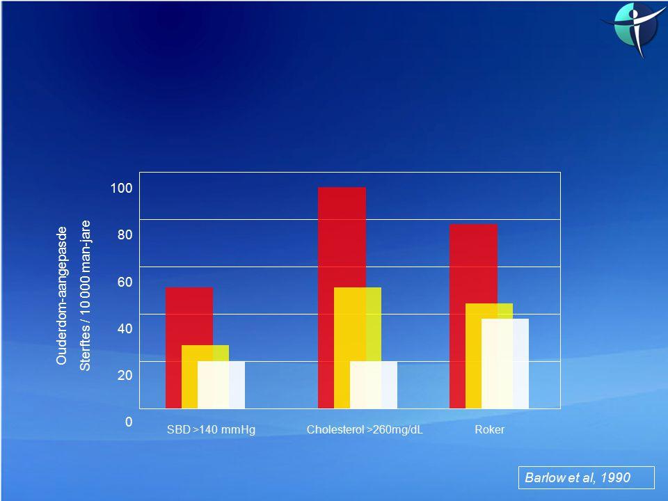 Ouderdom-aangepasde Sterftes / 10 000 man-jare 100 80 60 40 20 0 Barlow et al, 1990 SBD >140 mmHg Cholesterol >260mg/dL Roker