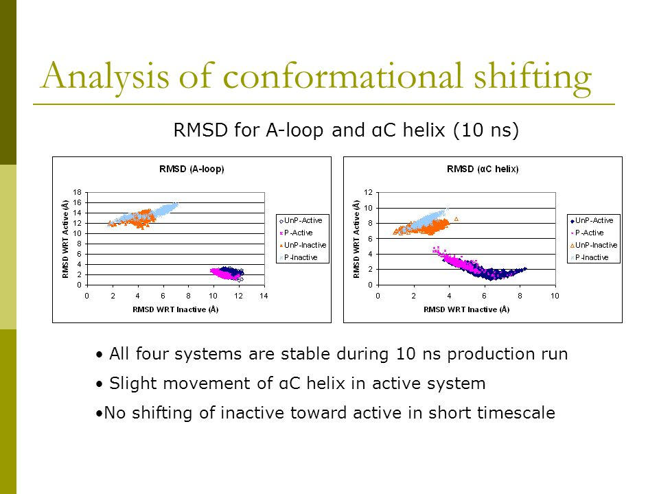 Analysis of conformational shifting All four systems are stable during 10 ns production run Slight movement of αC helix in active system No shifting of inactive toward active in short timescale RMSD for A-loop and αC helix (10 ns)
