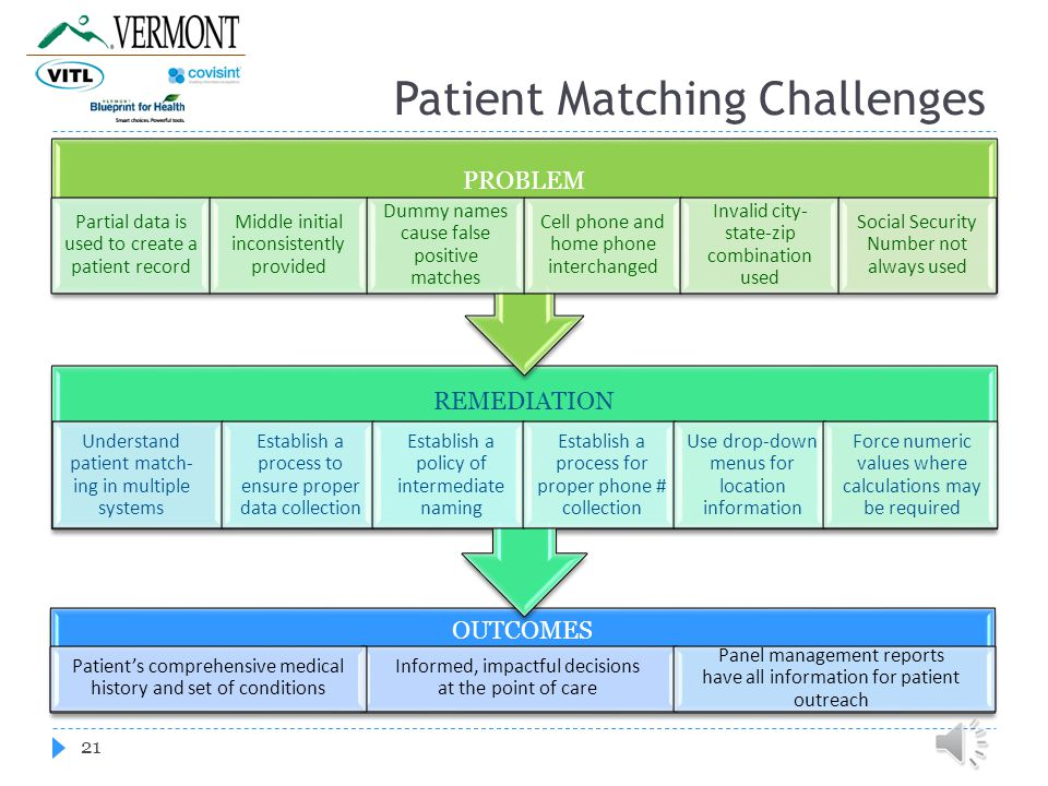 Patient Matching Challenges 21 OUTCOMES REMEDIATION PROBLEM Partial data is used to create a patient record Middle initial inconsistently provided Dummy names cause false positive matches Cell phone and home phone interchanged Invalid city- state-zip combination used Social Security Number not always used Understand patient match- ing in multiple systems Establish a process to ensure proper data collection Establish a policy of intermediate naming Establish a process for proper phone # collection Use drop-down menus for location information Force numeric values where calculations may be required Informed, impactful decisions at the point of care Panel management reports have all information for patient outreach Patient's comprehensive medical history and set of conditions