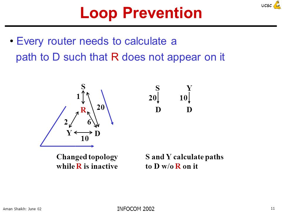 11 Aman Shaikh: June 02 UCSC INFOCOM 2002 Loop Prevention Every router needs to calculate a path to D such that R does not appear on it D R 10 26 S 1 Y Changed topology while R is inactive 20 S D S and Y calculate paths to D w/o R on it Y D 10