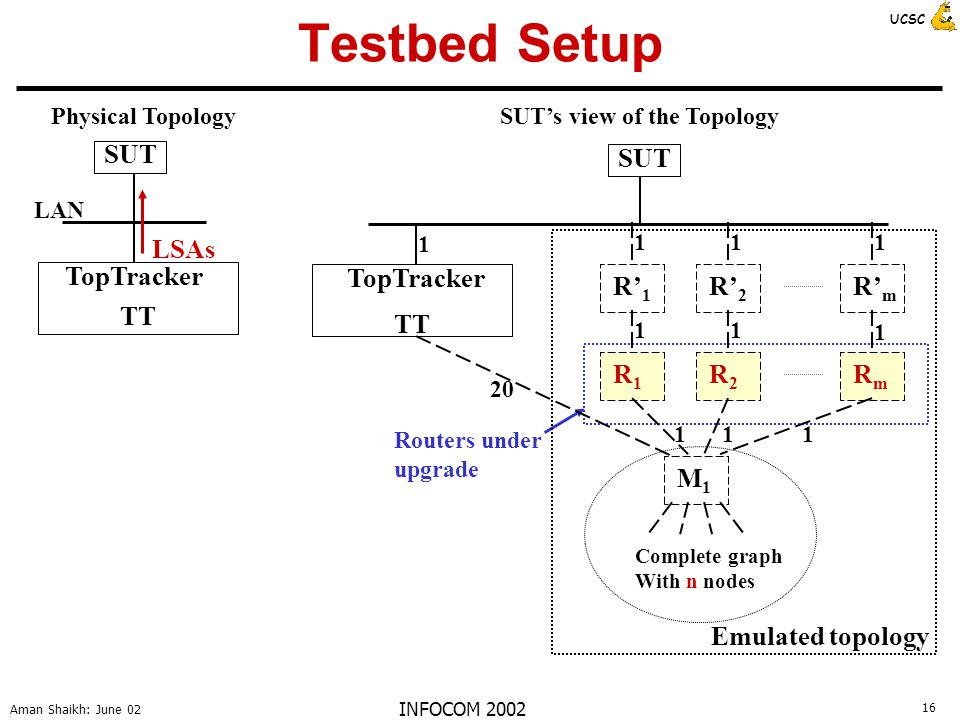 16 Aman Shaikh: June 02 UCSC INFOCOM 2002 Testbed Setup SUT LAN TopTracker TT Physical Topology LSAs Routers under upgrade SUT TopTracker TT 1 20 R' 1 R' 2 R' m R1R1 R2R2 RmRm M1M1 Complete graph With n nodes 111 1 11 111 Emulated topology SUT's view of the Topology