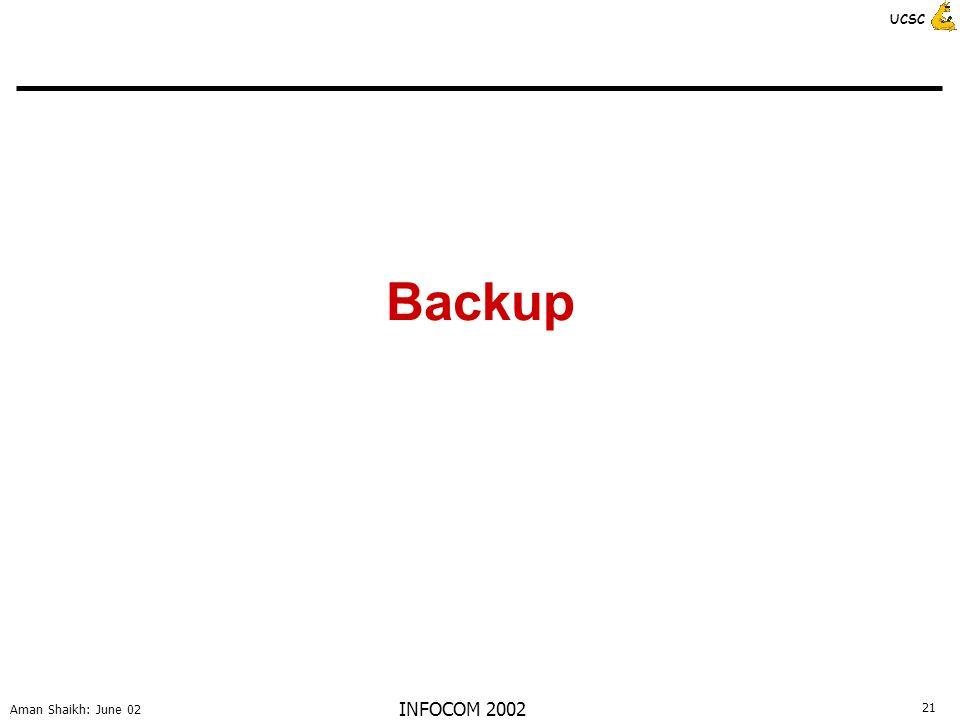 21 Aman Shaikh: June 02 UCSC INFOCOM 2002 Backup