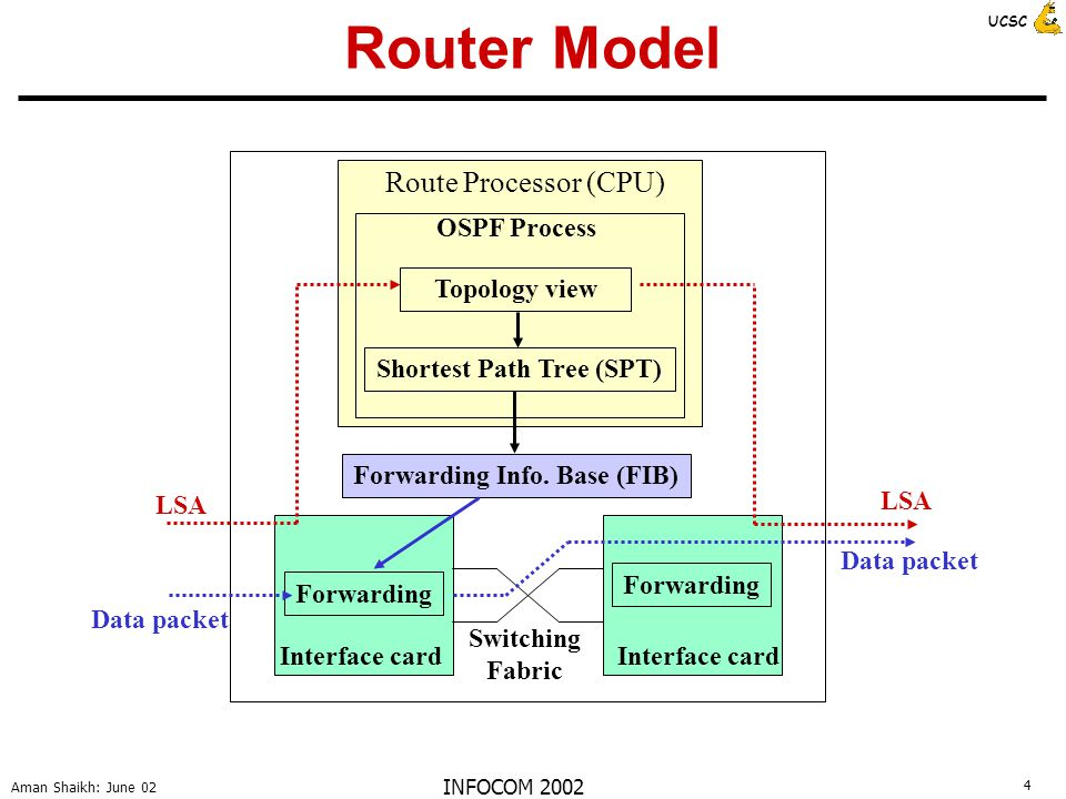 5 Aman Shaikh: June 02 UCSC INFOCOM 2002 IBB Proposal in a Nutshell OSPF process on router R needs to be shutdown Before shutdown, R informs other routers that it is going to be inactive for a while R specifies a time period (IBB Timeout) by which it expects to become operational again Other routers continue using R for forwarding during IBB Timeout period If R comes back within IBB Timeout period, no routing instability or flaps Else other routers start forwarding packets around R
