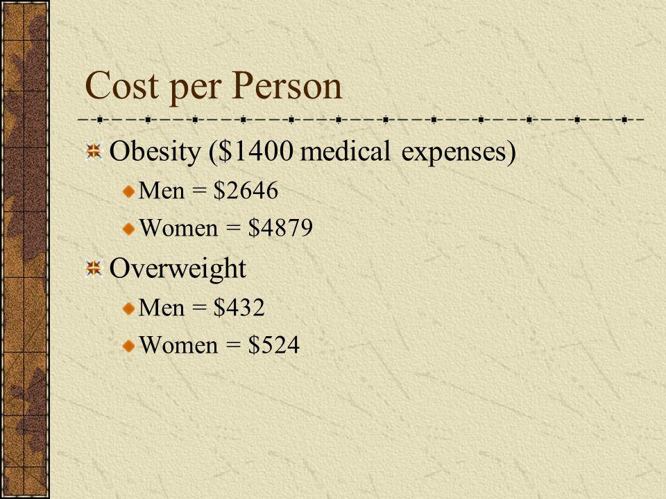Cost per Person Obesity ($1400 medical expenses) Men = $2646 Women = $4879 Overweight Men = $432 Women = $524