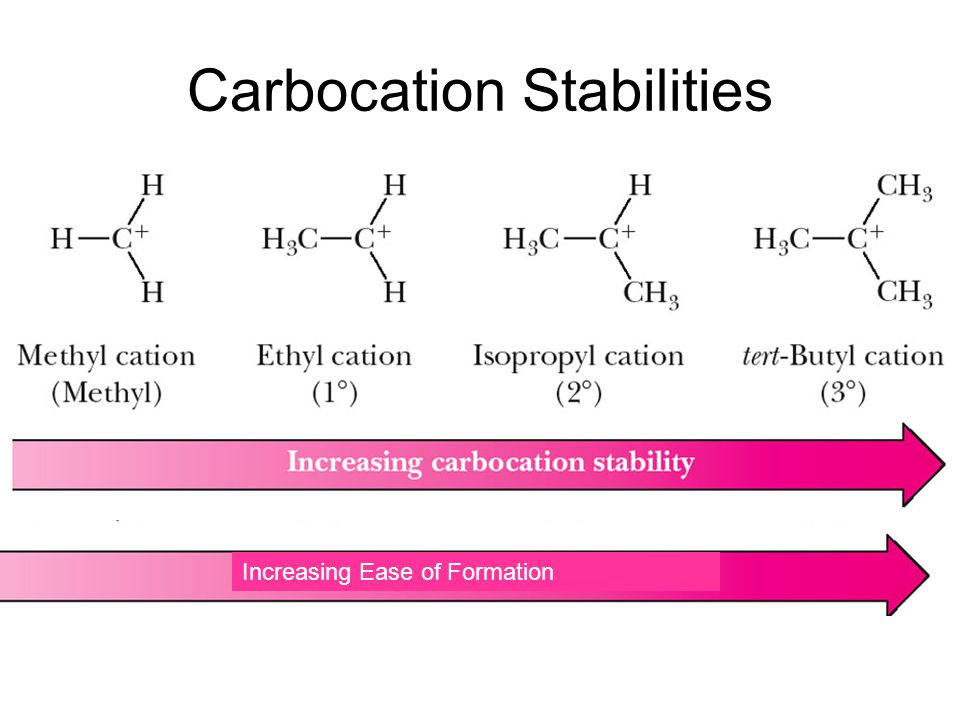 Carbocation Stabilities Order of increasing stability: Methyl < Primary < Secondary < Tertiary Order of increasing ease of formation: Methyl < Primary