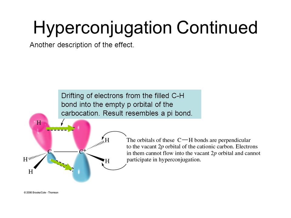 Hyperconjugation Continued Drifting of electrons from the filled C-H bond into the empty p orbital of the carbocation.