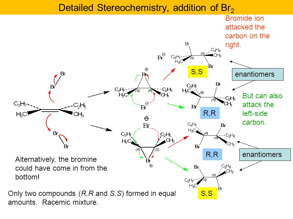 Detailed Stereochemistry, addition of Br 2 enantiomers Alternatively, the bromine could have come in from the bottom! enantiomers S,S R,R Only two com
