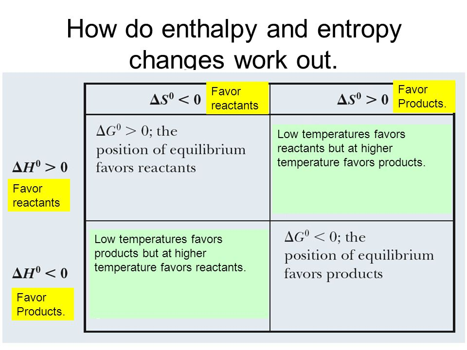 How do enthalpy and entropy changes work out. Favor reactants Favor Products.