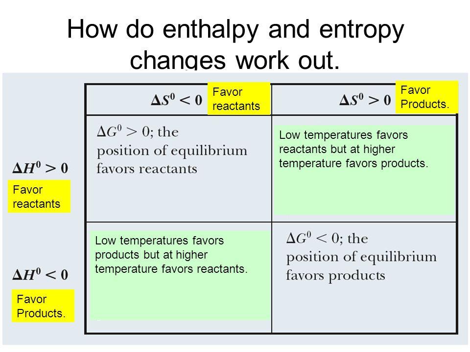 How do enthalpy and entropy changes work out. Favor reactants Favor Products. Low temperatures favors reactants but at higher temperature favors produ