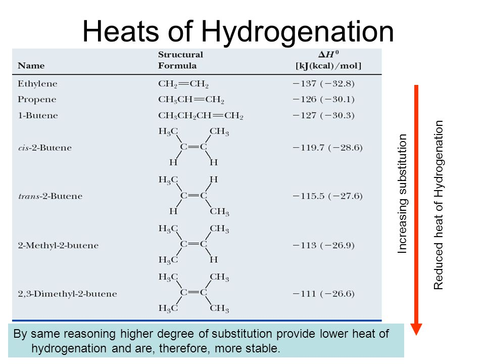 Heats of Hydrogenation Increasing substitution Reduced heat of Hydrogenation By same reasoning higher degree of substitution provide lower heat of hydrogenation and are, therefore, more stable.