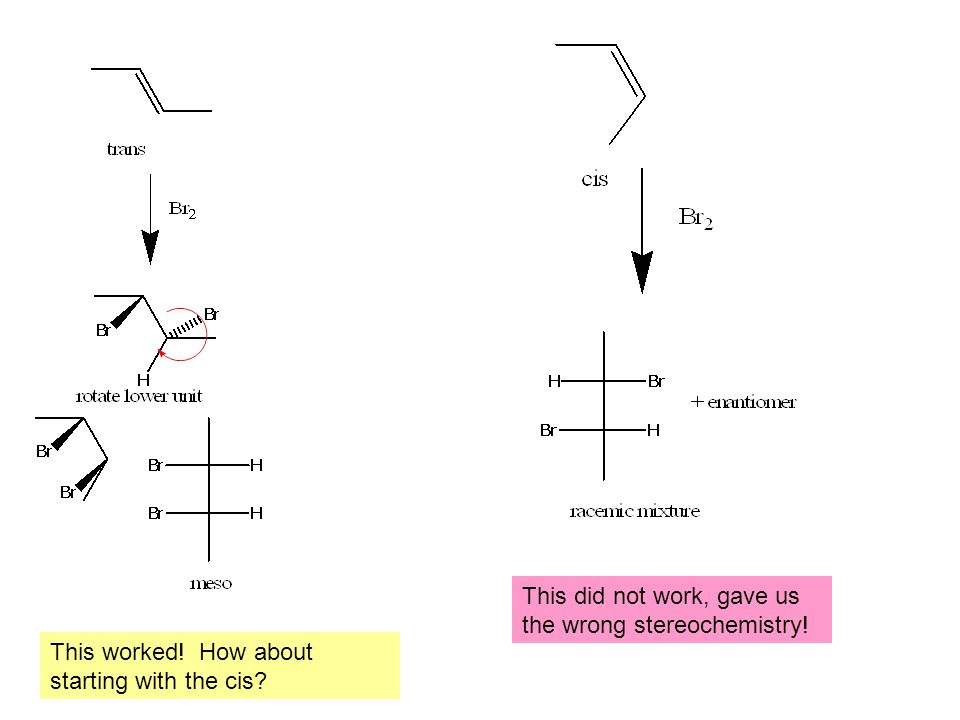 This worked! How about starting with the cis This did not work, gave us the wrong stereochemistry!